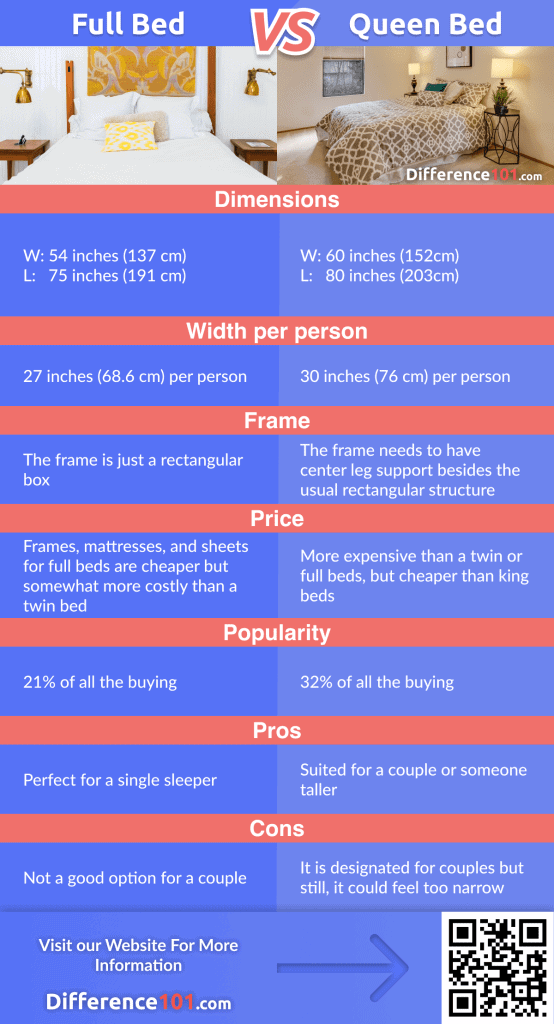 Full vs. Queen-Size Bed Comparison Chart: Difference, Dimensions, Pros & Cons