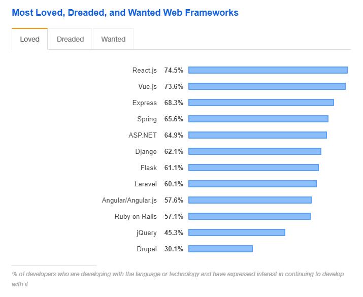 Most famous web frameworks