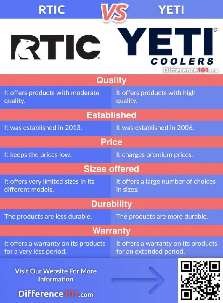 RTIC vs. YETI: Let's find out the Key Differences between RTIC and YETI  coolers, their Similarities, Pros & Cons, and finally, which one is better.