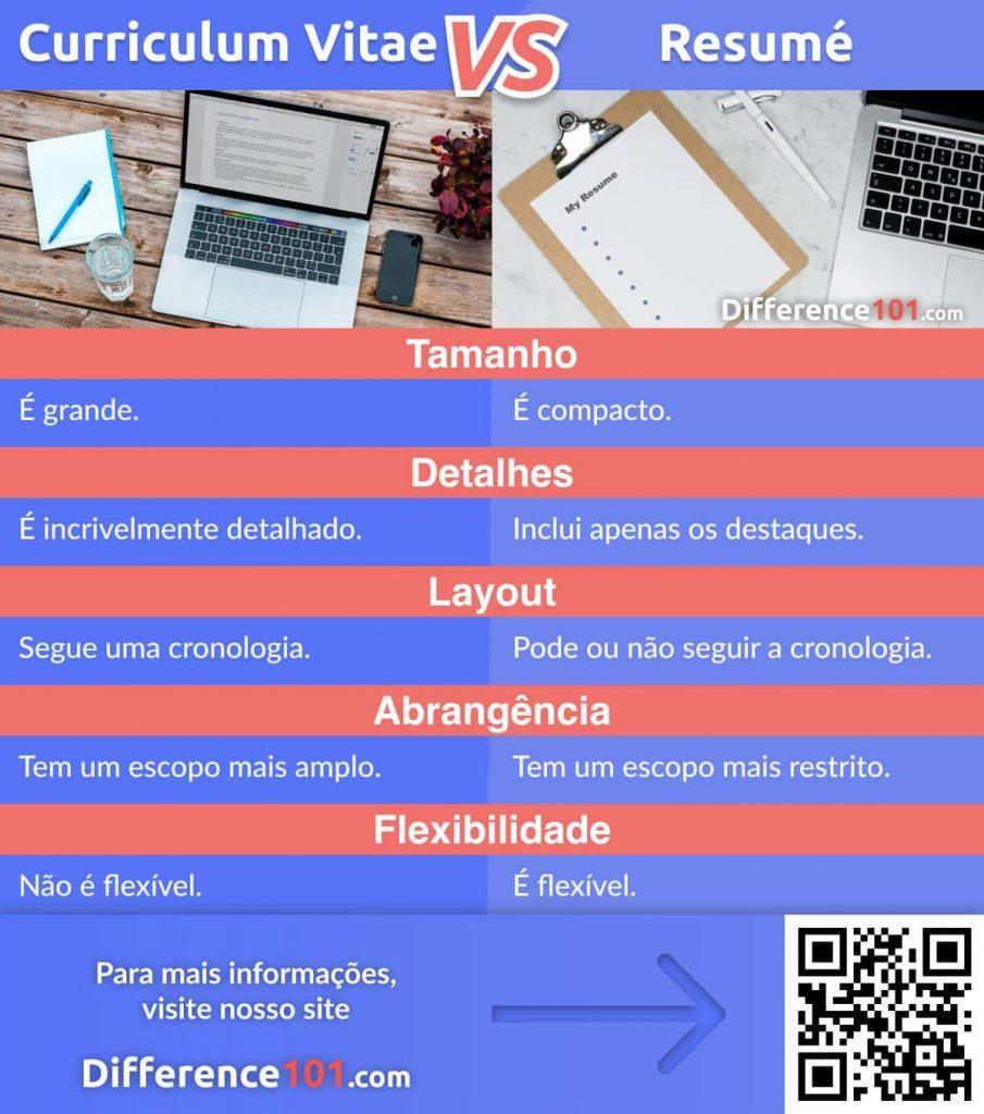 Curriculum Vitae vs Resumé: Descubra quais são os Objetivos, Semelhanças e Principais Diferenças entre Curriculum Vitae vs Resumé e Qual é o Melhor