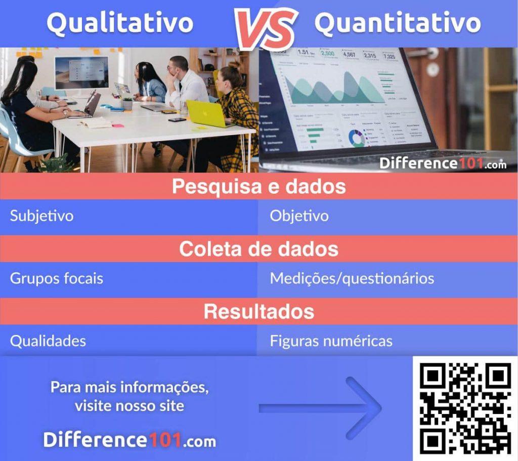 Qualitativo e Quantitativo: Diferença, Semelhança e Exemplos