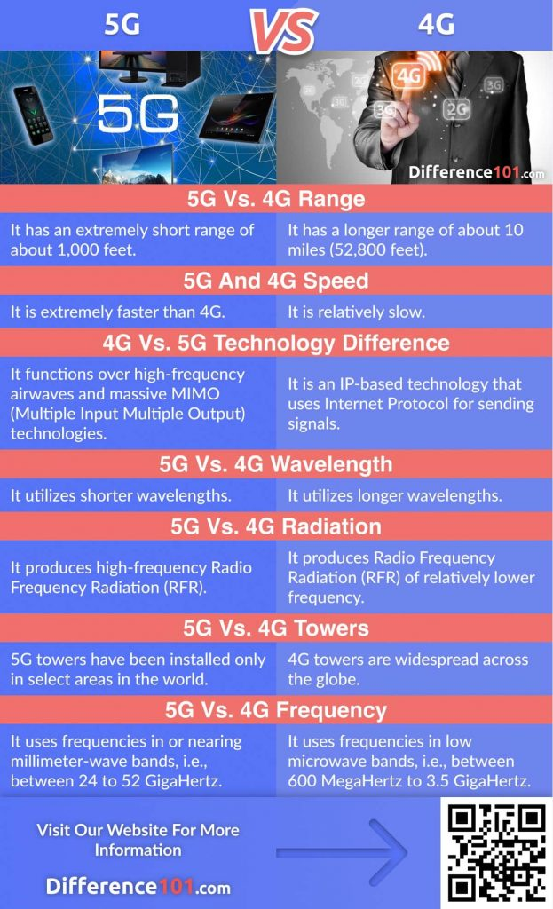 5G vs. 4G: Let's Discuss Their Differences, Similarities, Speed, Their Pros & Cons, FAQs, And Finally, Which Is Better.