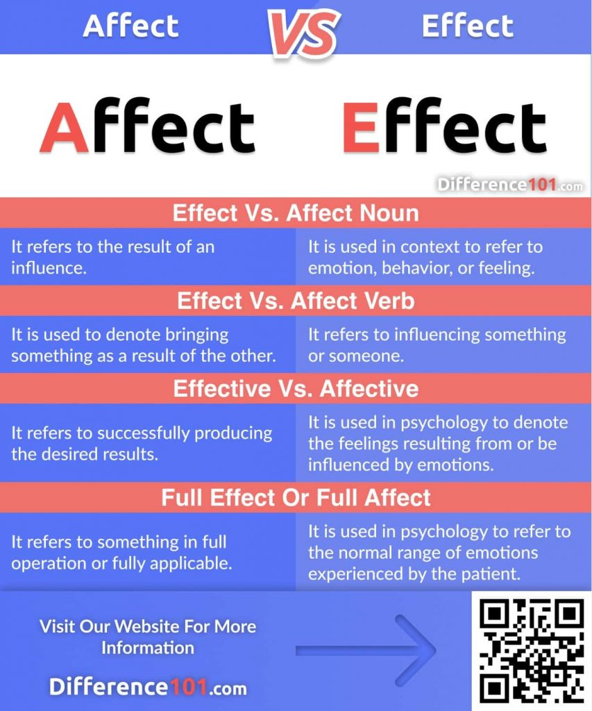 Affect vs. Effect: Let's discuss their meanings, key differences, similarities, usages, define which to use when, and finally, answer some frequently asked questions (FAQ)