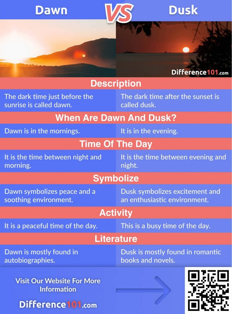 Dawn vs. Dusk: we'll discover their differences, similarities, pros & cons, and answer some dawn and dusk frequently asked questions (FAQ)