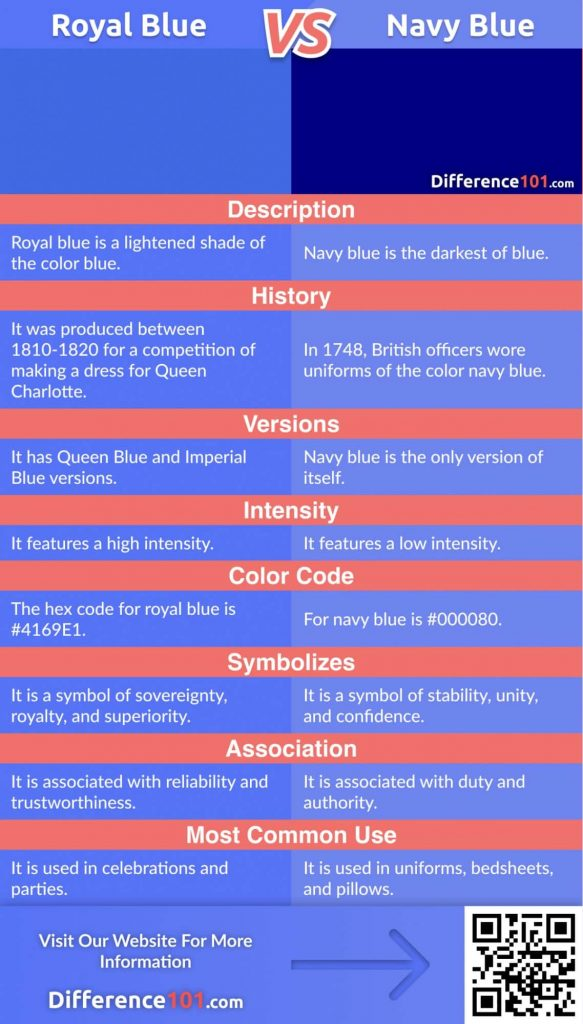 Royal Blue vs. Navy Blue: Differences, Color Matching ...