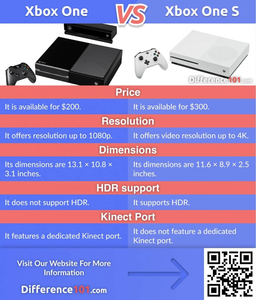 Xbox One vs. Xbox One S: Xbox One was first announced in 2013. The updated version Xbox One S came in 2016. The biggest Xbox One vs. One S difference lies in the features offered by the two variants.