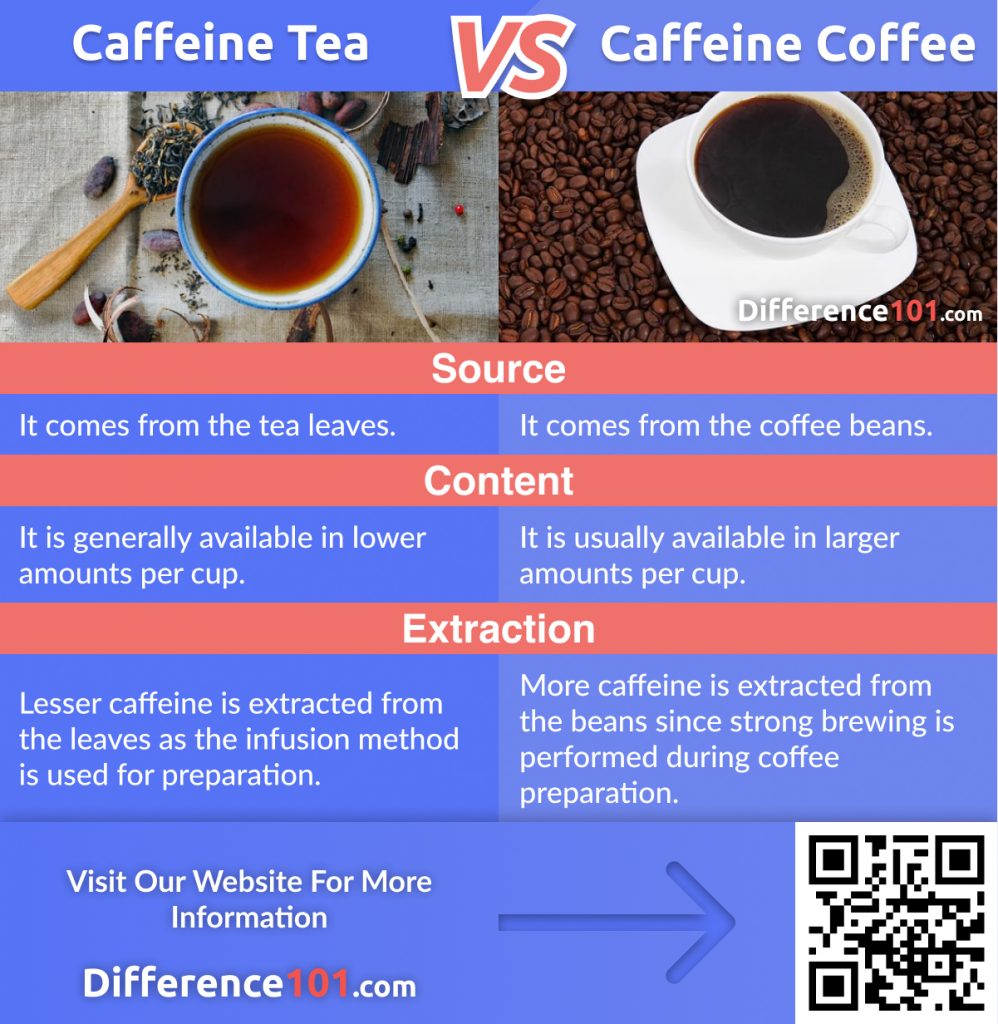 Caffeine in Tea vs. Coffee: discover their Differences, Similarities, as well as their Pros & Cons. We also will answer some of the most frequently asked questions and find which is better.
