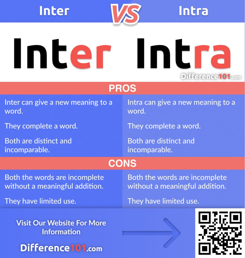 Inter vs. Intra: Let's look at some examples, discuss their Differences, Similarities, their Pros and Cons, answer top FAQs, and define which to use when.