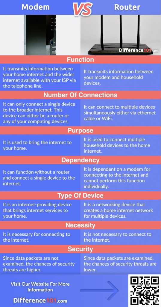 Modem vs. Router: discover their Differences, Similarities, as well as their Pros & Cons. We also will answer some of your frequently asked questions and find which is better.