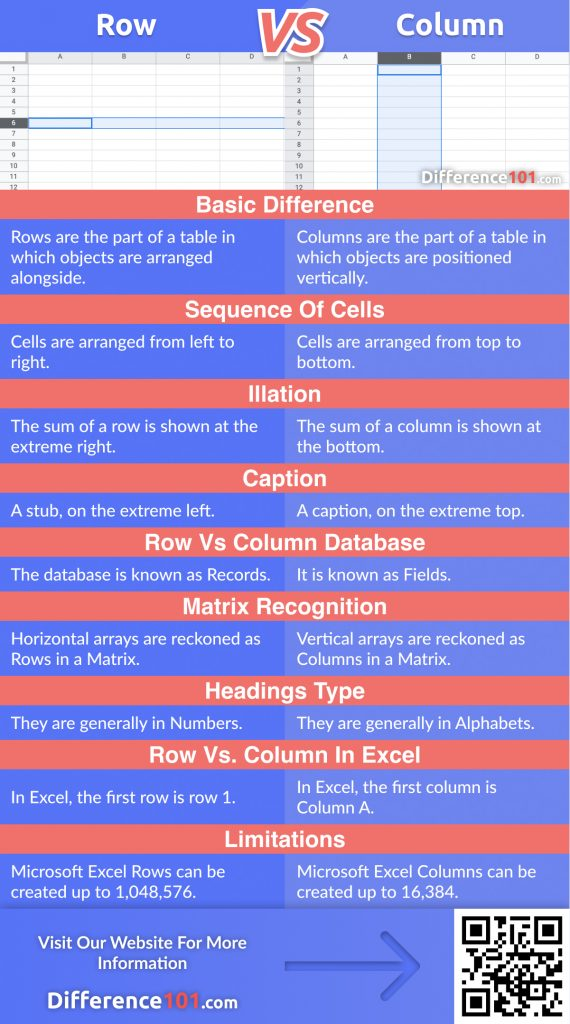 Row vs. Column: we will discover their differences, similarities, pros & cons, and answer some row and column frequently asked questions (FAQ)
