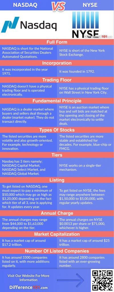 NASDAQ vs. NYSE: In This Article We Will Discover The Key Differences Between NASDAQ and NYSE, Their Similarities, Pros & Cons, And Answer Some Of The Frequently Asked Questions (FAQ)