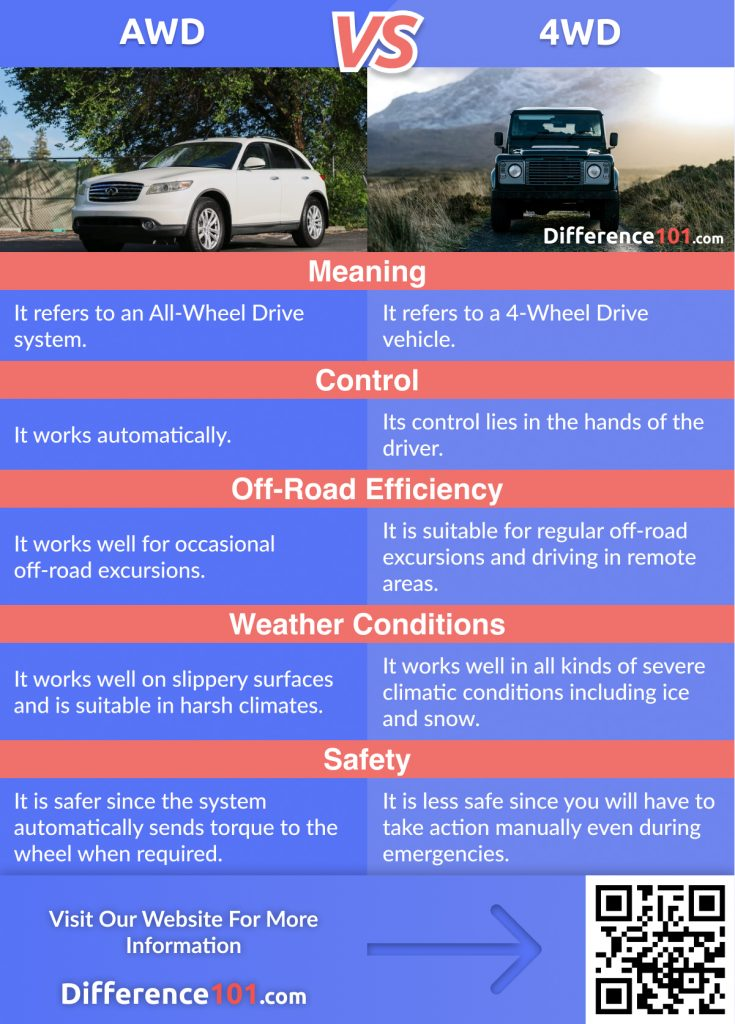 AWD vs. 4WD: In This Article We Will Discover The Key Differences Between AWD and 4WD, Their Similarities, Pros & Cons, And Answer Some Of The Frequently Asked Questions (FAQ)