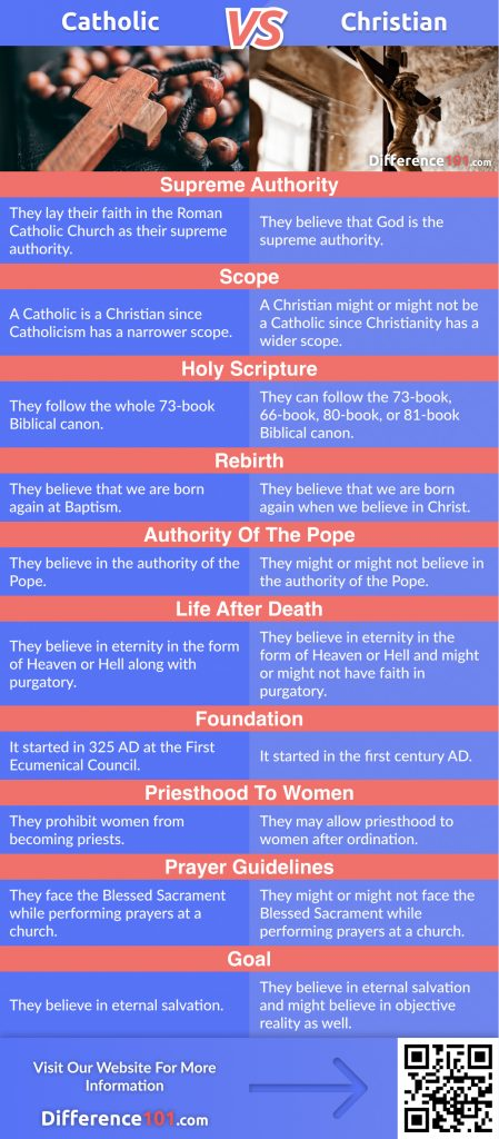 Catholic vs. Christian: In This Article We Will Discover The Key Differences Between Catholic and Christian, Their Similarities, And Answer Some Of The Frequently Asked Questions (FAQ)