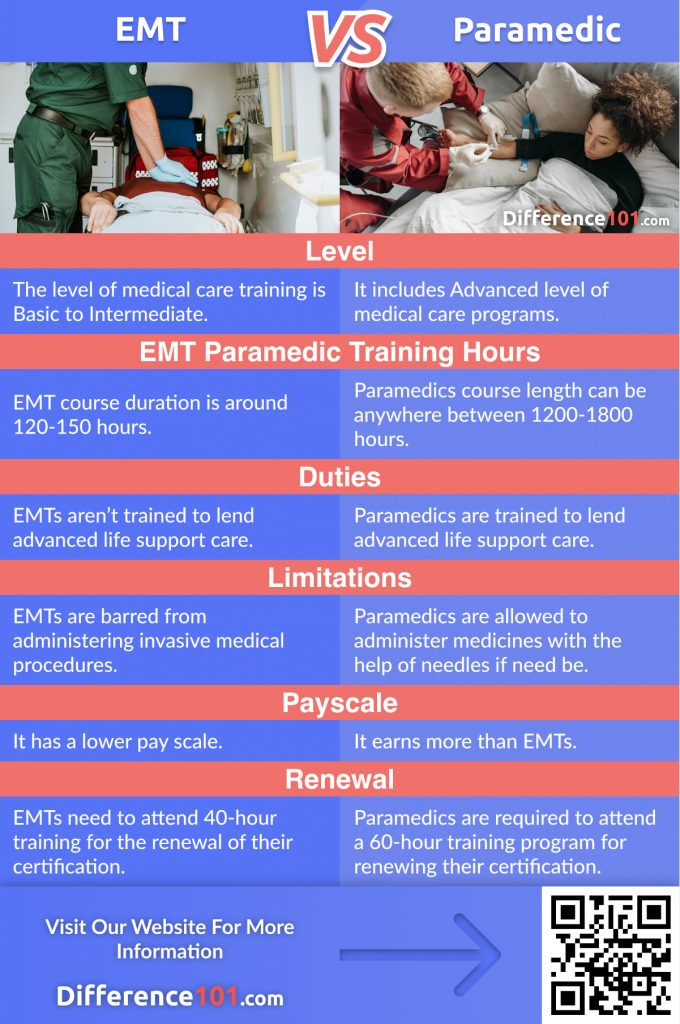 EMT vs. Paramedic: In This Article We Will Discover The Key Differences Between EMT and Paramedic, Their Similarities, Pros and Cons, And Answer Some Of The Frequently Asked Questions (FAQ)