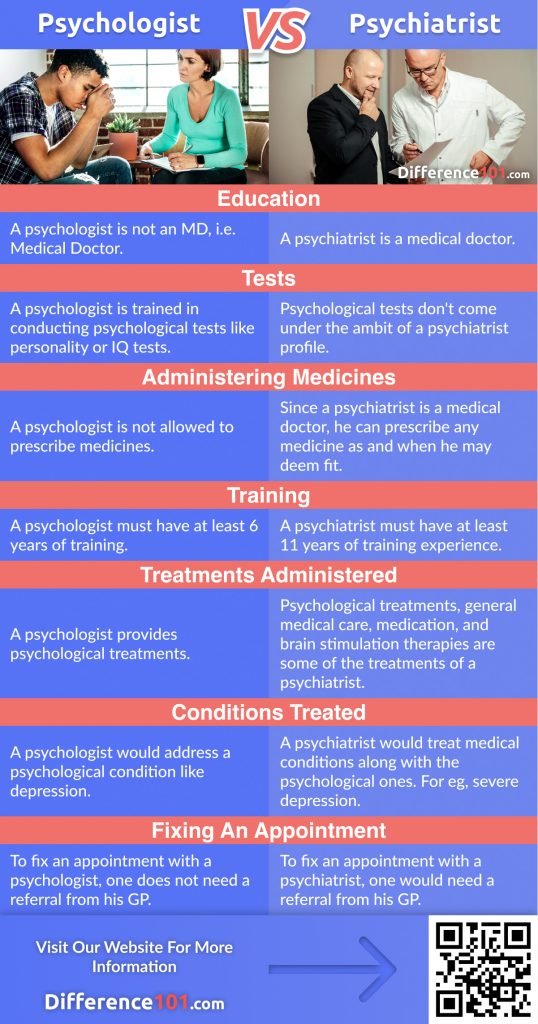 Psychologist vs. Psychiatrist: In this articles we will discover the key differences between psychologist and psychiatrist, their similarities, pros & cons, and answer some of he frequently asked questions (FAQ)