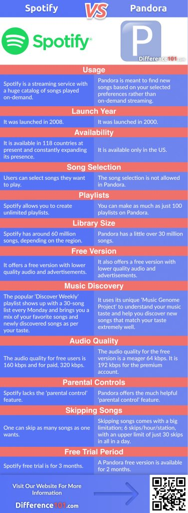 Spotify vs. Pandora: In This Article We Will Discover The Key Differences Between Spotify and Pandora, Their Similarities, And Answer Some Of The Frequently Asked Questions (FAQ)