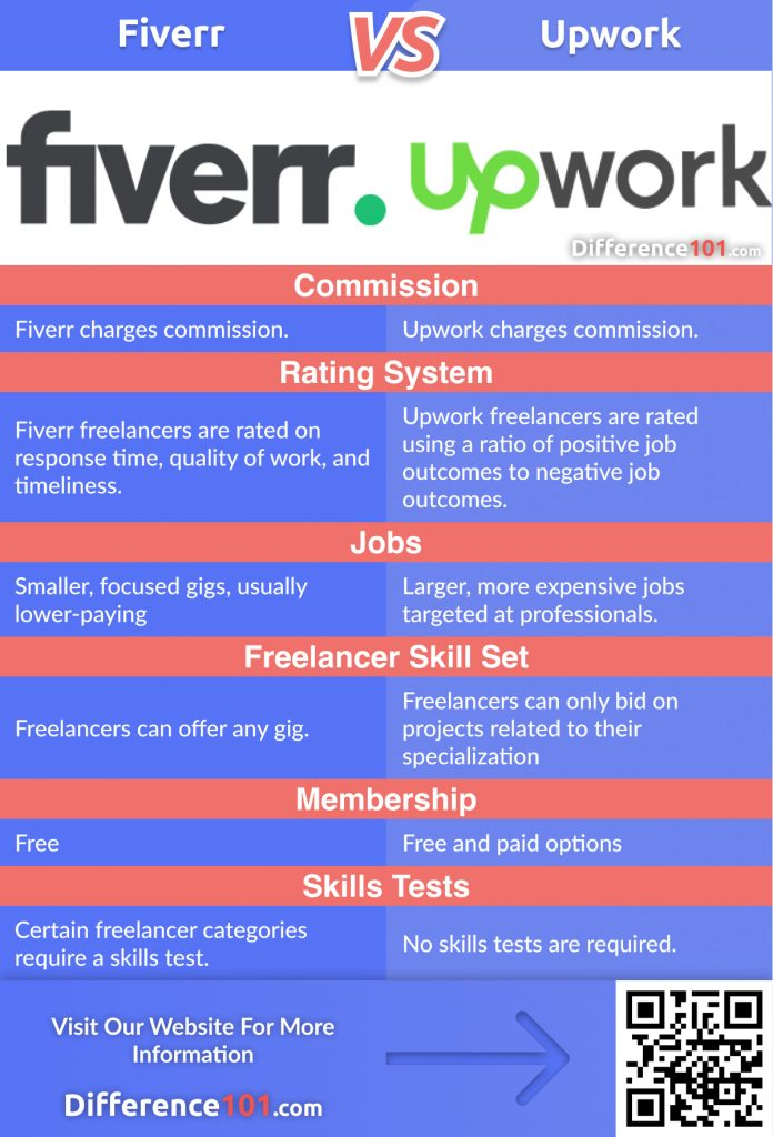 Fiverr vs Upwork: 4 major differences between Fiverr and Upwork every freelancer should know, their Similarities, Pros & Cons, and FAQ